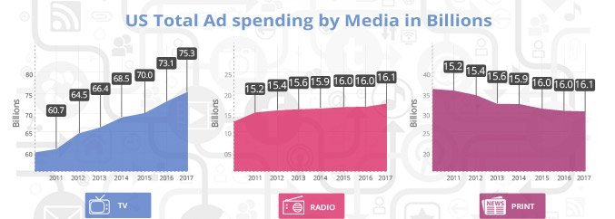 Total US ad spending