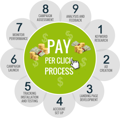 Pay Per Click Campaign Process