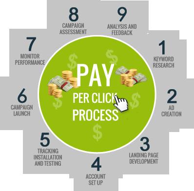 Pay Per Click Campaign Process