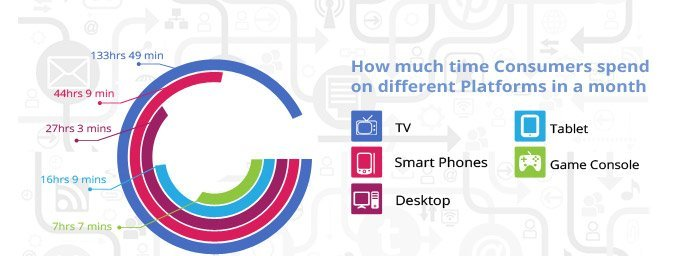 consumer time spend on different platforms