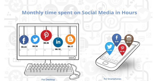 Time spend on social media