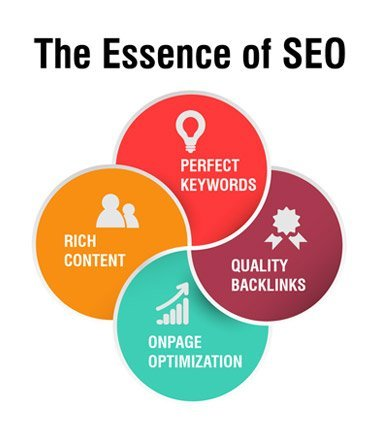 Dharne SEO Services