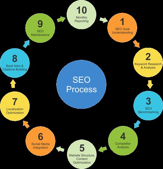 seo search engine optimization process